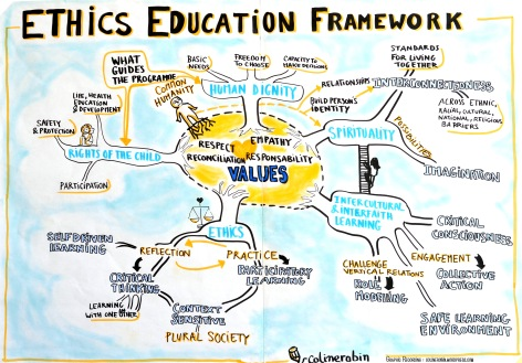 05 - Ethics Education Framework - Graphic Recording